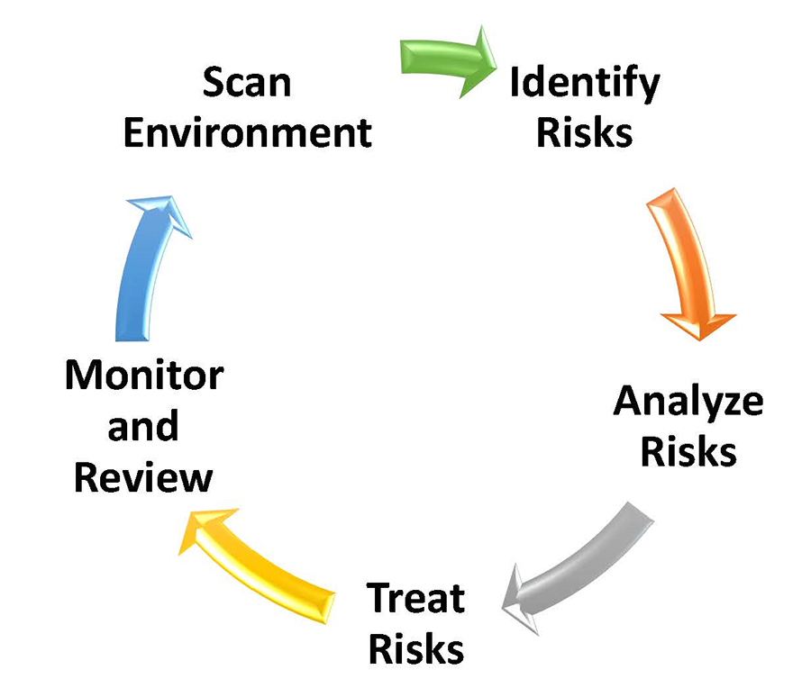 The Juris Agency Process Cycle - Identify Risks, Analyze Risks, Treat Risks, Monitor and Review, Scan Environment